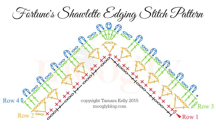 Fortunes-Shawlette-Edging-Stitch-Pattern